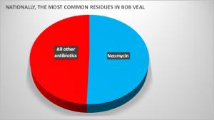 #4 Neomycin Pie Chart