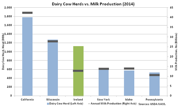 June 2016 image CA v WI milk