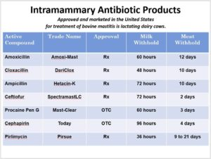 antibiotic-products-chart-updated